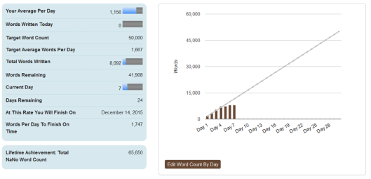 nanowrimo week 1